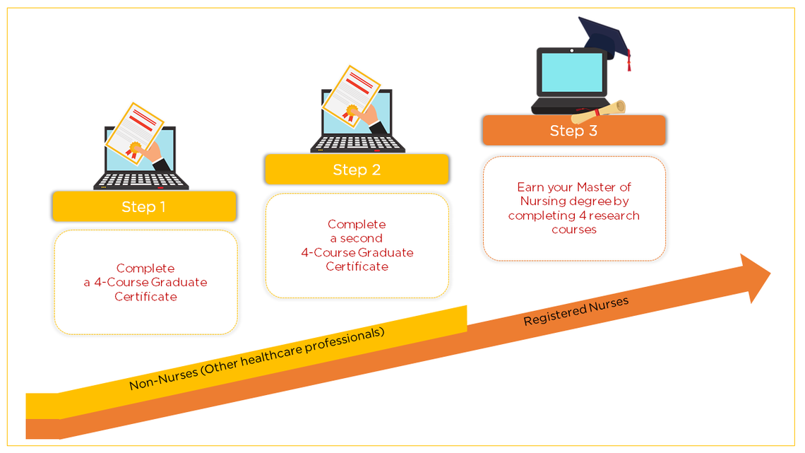 Step by Step Guide to Stackable Certificate
